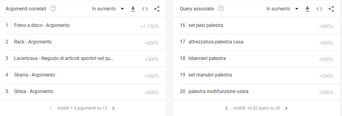 lanciare un prodotto query e argomenti correlati